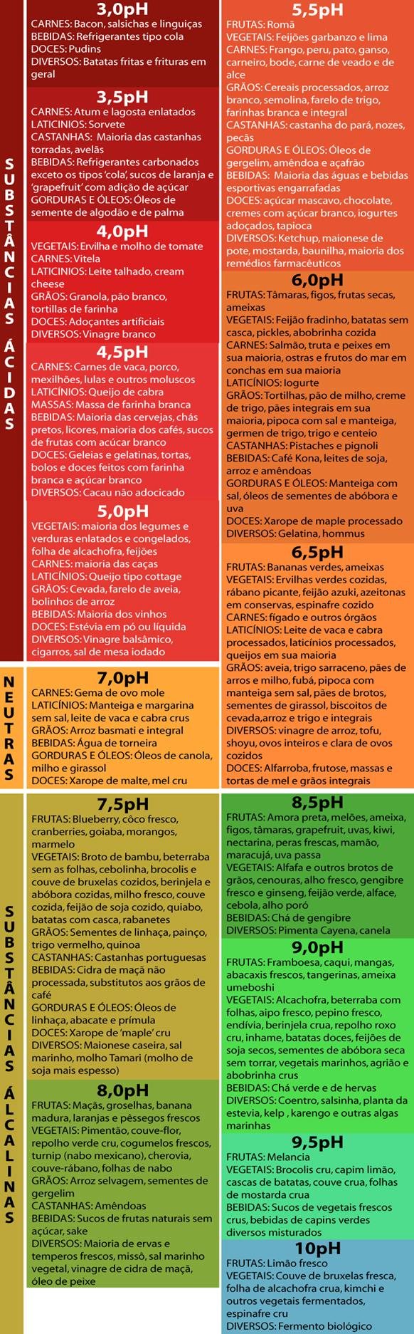 tabela-acida